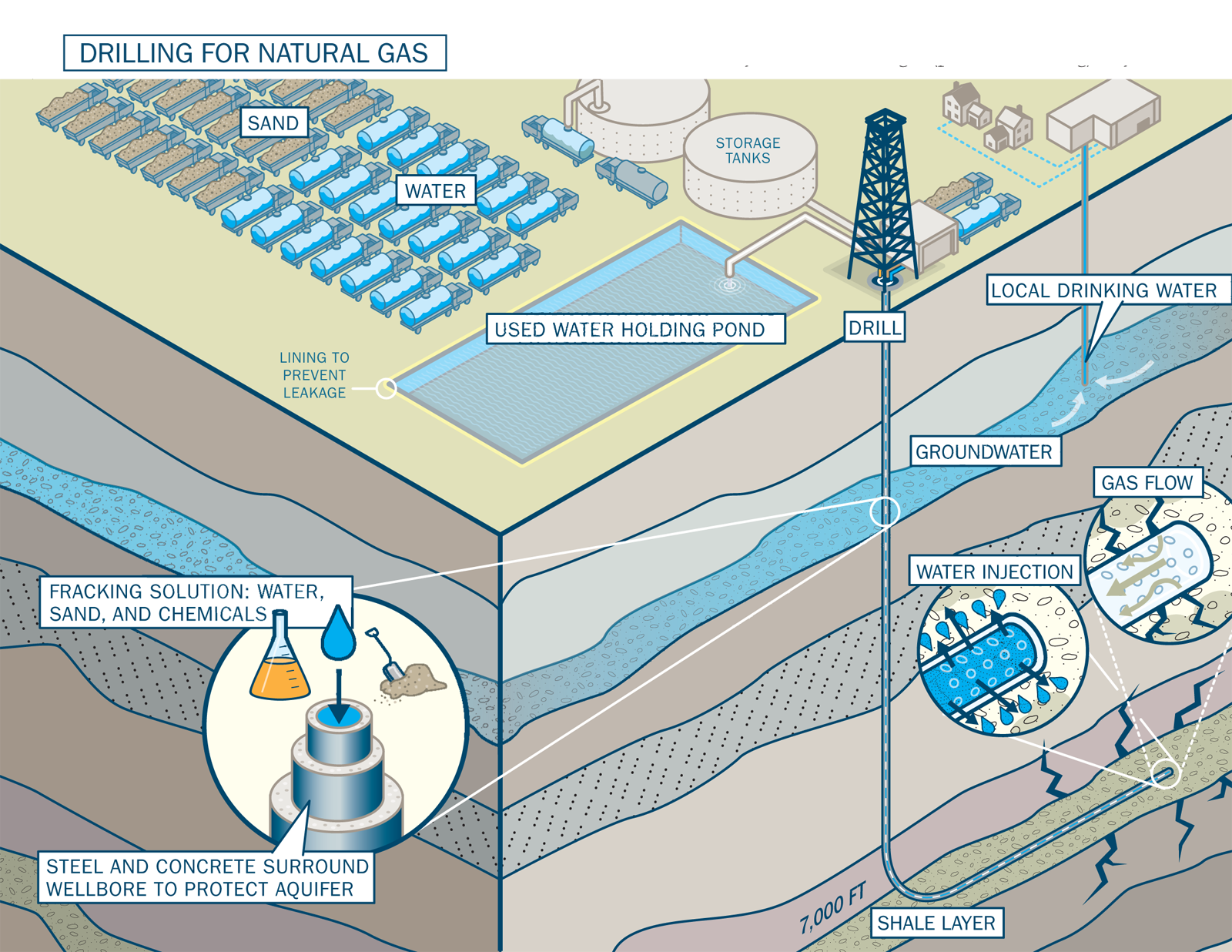 The importance use and criticism of hydraulic fracking in the united states