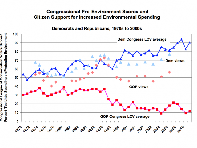 Among Republicans and Democrats, citizen support for spending on environmental issues has not diverged nearly as much as it has among legislators.
