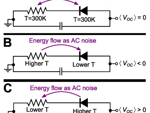 """""""The key is in these beautiful circuit diagrams,"""" says Capasso. The three diode-resistor generator circuits shown have different temperature inputs. A circuit at thermal equilibrium (A) generates no current; (B) is a conventional rectifier circuit. The Harvard team proposes a twist—shown in (C)."""