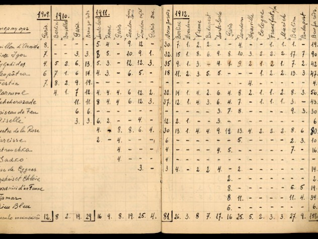A tabulation of performances by Diaghilev's Ballets Russes by Serge Grigoriev, 1909-1929