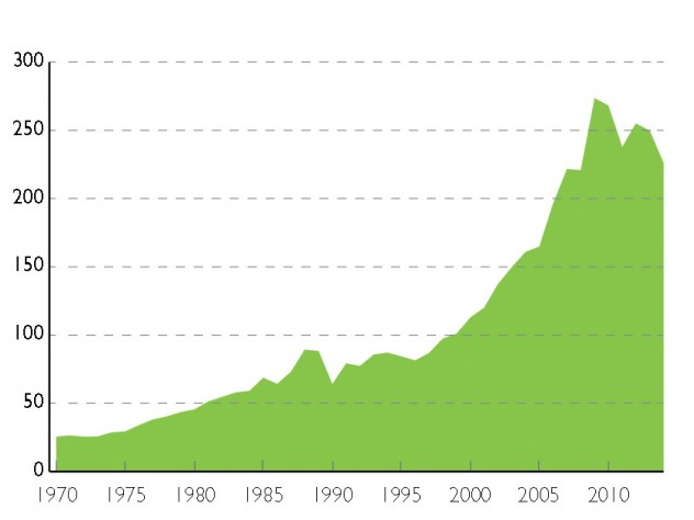External debt as a percentage of GDP:        Debt levels among 22 advanced economies (average gross total external debt, including both public and private obligations, expressed as a percent of GDP), have grown precipitously since 1970.