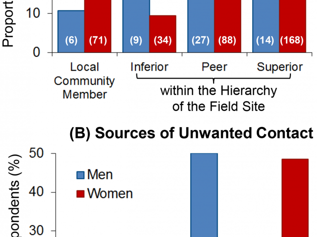 Male scientists faced harassment mostly from peers, while female scientists faced harassment mostly from supervisors.