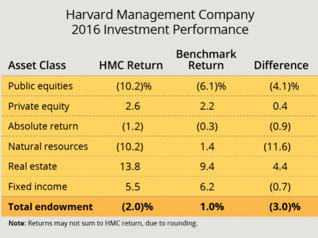 Harvard's Endowment declines 1.9 Billion
