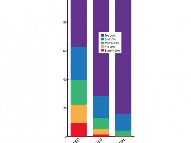 In Michael Norton's survey of wealth inequality perceptions and preferences, Harvard alumni—like other groups—estimated that wealth was more equally distributed in the United States than it actually is, and said they would prefer for it to be even more equally distributed than they estimated it to be. (Click on the thumbnails below to see charts for specific segments of the data.)