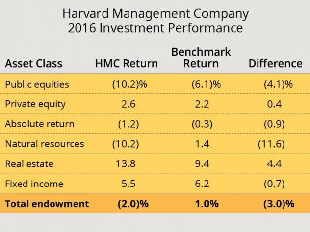 Harvard Endowment Declines $1 9 Billion   Harvard Magazine