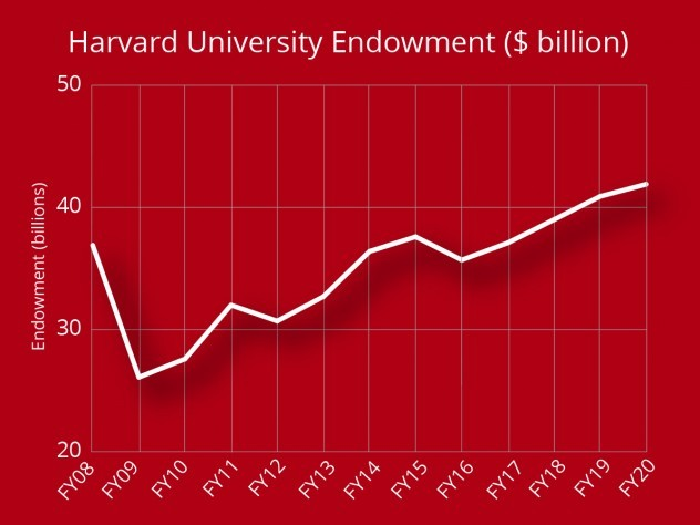 Graph shows rise in Harvard endowment over fiscal year from $40.9 billion to $41.9 billion.