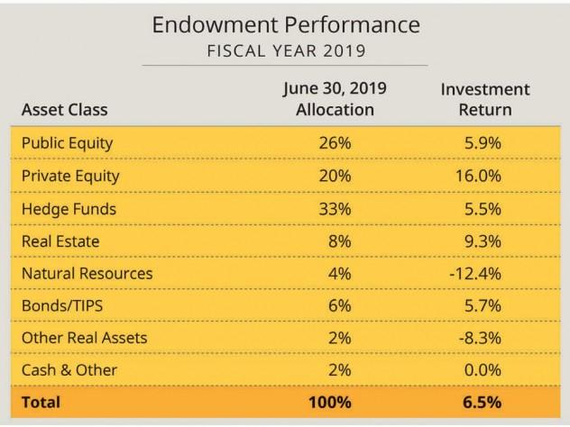Harvard's fiscal year 2019 endowment returns by asset class
