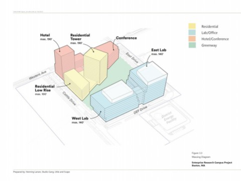 Proposed massing and configuration of new buildings on Harvard's enterprise research campus